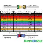 résistance Table code couleur